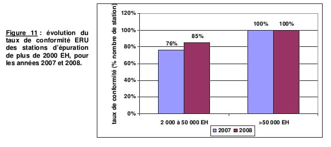 évolution du taux de conformité ERU
